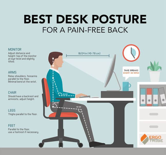 Phenomenal Best Desk Posture For A Pain Free Back Orchard Clinic Machost Co Dining Chair Design Ideas Machostcouk
